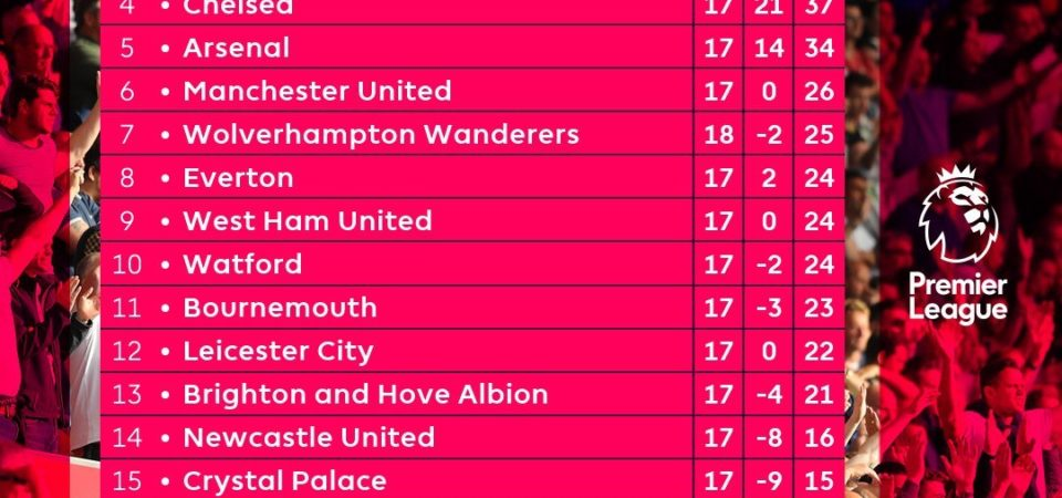 EPL table, fixtures, predictions, results for Premier League gameweek 18 UPDATED