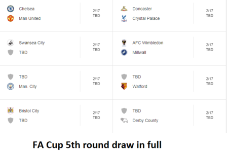 FA Cup 5th round draw in full: Chelsea vs Man Utd plus full fixtures and 2019 dates confirmed