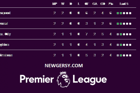 Premier League table: 2019-20 EPL standings, fixtures, results, live scores, games on TV – gameweek 2