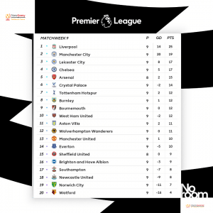 Premier League table: 2019-20 EPL standings, fixtures, results, live scores, games on TV – GW 9