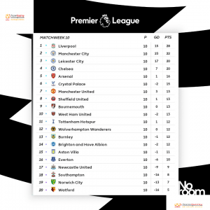 Premier League table: 2019-20 EPL standings, fixtures, results, live scores, games on TV – gameweek 10